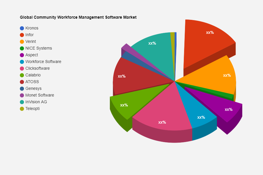Community Workforce Management Software Market R & D including top key players Kronos, Infor, Verint, NICE Systems