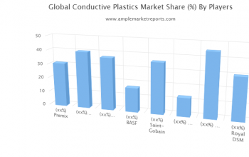 Conductive Plastics Market Upcoming Challenges And Future Forecast Till 2024