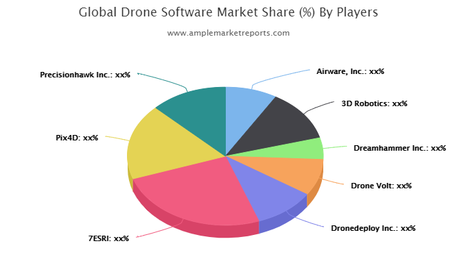 Drone Software Market Study: An Opportunity Hinting New Growth Stage :3D Robotics, Dreamhammer , Drone Volt, Dronedeploy , 7ESRI, Pix4D, Precisionhawk