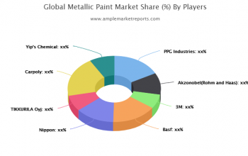 Latest Research Report on Metallic Paint Market 2020-2025