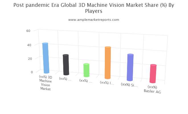 Market trends and outlook coupled with factors driving and restraining the growth of the 3D Machine Vision market