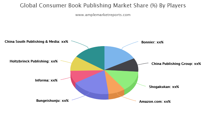 Consumer Book Publishing market size in various regions with promising growth opportunities
