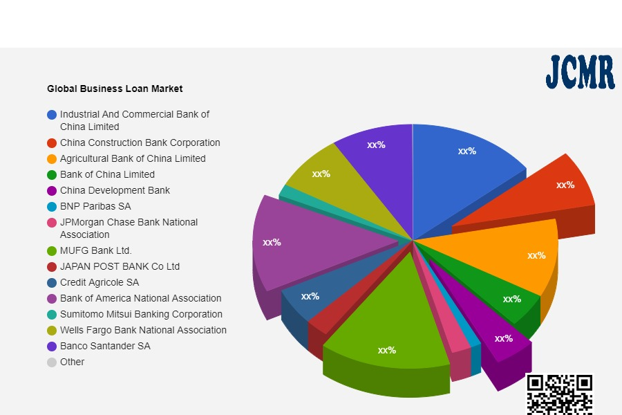 Business Loan Market to Eyewitness Massive Growth by 2028: Industrial And Commercial Bank of China Limited, China Construction Bank Corporation, Agricultural Bank of China Limited