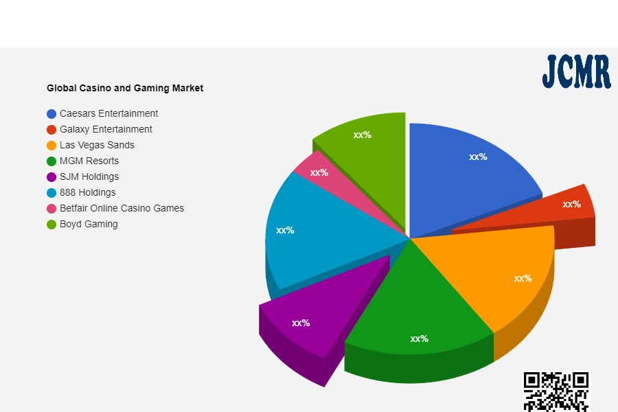 Casino and Gaming Market Innovative Strategy by 2028  Caesars Entertainment, Galaxy Entertainment, Las Vegas Sands