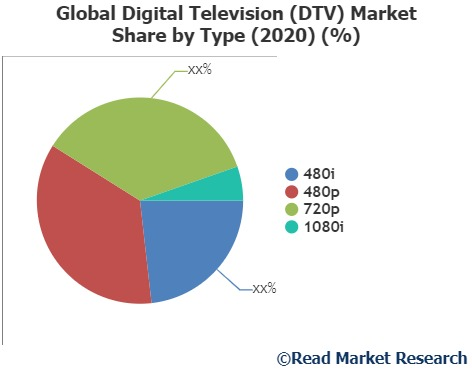 Digital Television (DTV) Market explored in the latest research report by Read Market Research- Changhong, KONKA, XOCECO and Others