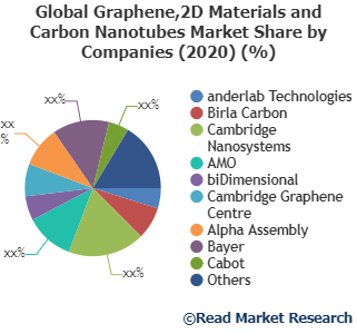 Graphene,2D Materials and Carbon Nanotubes Market Detailed Industry Report Analysis 2020-2027| anderlab Technologies, Birla Carbon, Cambridge Nanosystems and Others