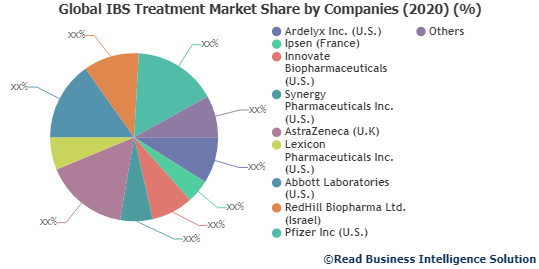 IBS Treatment Market to Make Great Impact in near Future by 2020 to 2027: Ardelyx Inc. (U.S.), Ipsen (France), Innovate Biopharmaceuticals (U.S.) and Others
