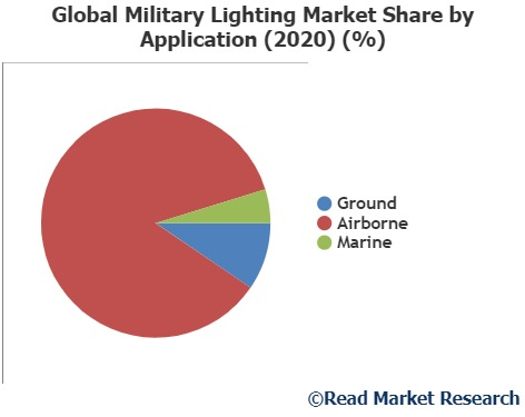Military Lighting Market Detailed Industry Report Analysis 2020-2027  Soderberg Manufacturing Company, Osram Licht, L. C. Doane Company and Others
