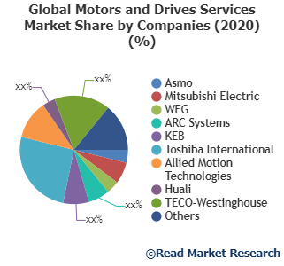 Motors and Drives Services: Where is Global Market Influencing from Here? Asmo, Mitsubishi Electric, WEG and Others