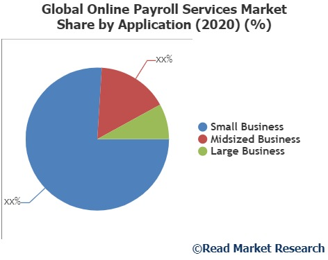 Global Online Payroll Services Market Analysis 2020-2027 by Leading Companies: APS, MyPayrollHR, PAYweb and Others