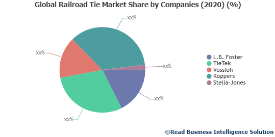 Railroad Tie Market- increasing demand with Industry Professionals: L.B. Foster, TieTek, Vossloh and Others
