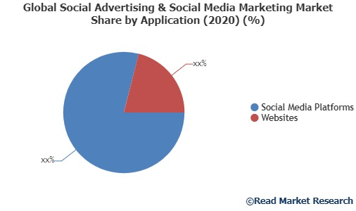 Global Social Advertising & Social Media Marketing Market by Manufacturers, States, Type and Application, Forecast to 2020-2027