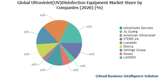 Ultraviolet(UV)Disinfection Equipment Market Will Witness Substantial Growth in the Upcoming years by 2027: UltraViolet Devices, Ju Guang, American Ultraviolet and Others