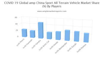 Sport All Terrain Vehicle Market By Rising Trends