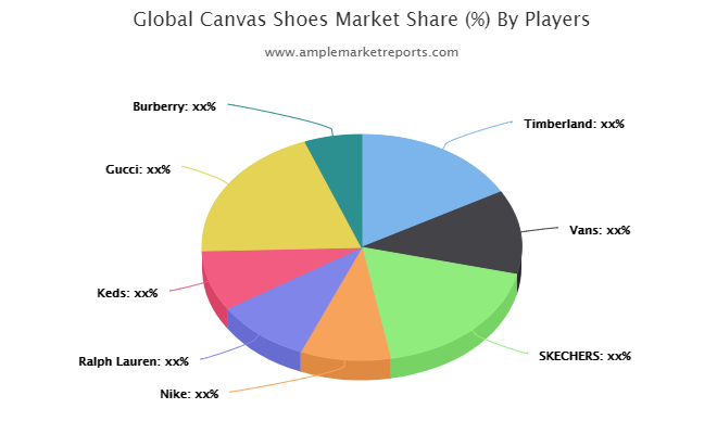 Canvas Shoes Market Detailed Analysis, Global Top Trends and Shares, Professional & Technical Industry Vision 2021-2026