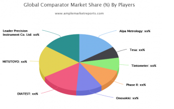 The recent research report on the global Comparator market presents the latest industry data and future trends