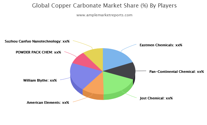 Copper Carbonate Market Latest Trends, Technological Advancement, Driving Factors and Forecast to 2027