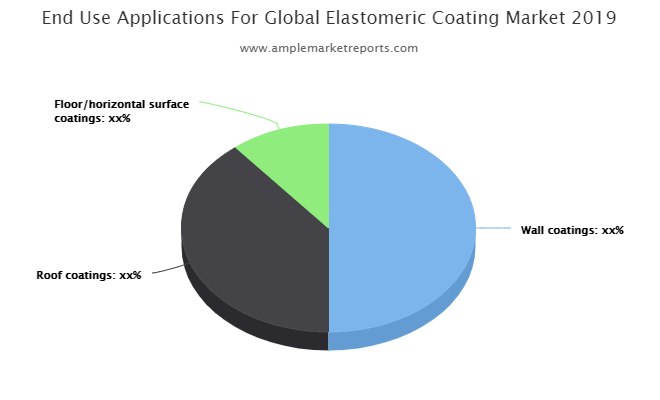 Elastomeric Coating Market Latest Trends, Technological Advancement, Driving Factors and Forecast to 2027 The DOW Chemical Company, Nippon Paints, Progressive Painting , The Sherwin-Williams Company