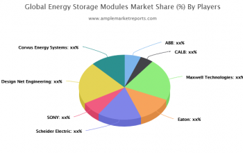 Prominent key players operating in the Global Energy Storage Modules (ESM) Market