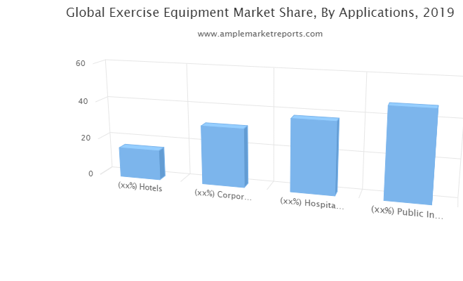 Exercise Equipment Market May See Robust Growth By 2026 :Amer Sports Corporation, Brunswick Corporation, Core Health and Fitness, Cybex International Inc, Exigo, Fitness EM