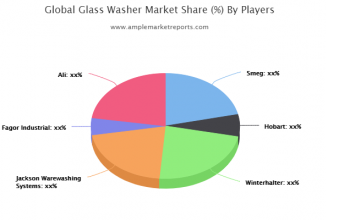 Examine Glass Washer Market to register remarkable growth by 2021