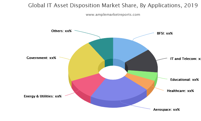 IT Asset Disposition Size 2021, Growth, Trends, Share, Key Manufacturers, Product Scope, Regional Demand, COVID-19 Impacts And Forecast To 2026