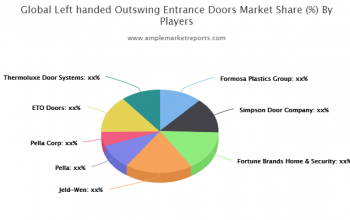 A Comprehensive Report on Lefthanded Outswing Entrance Doors Market by AMR