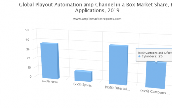 Detailed overview and segmentation of the global Playout Automation & ChannelinaBox market, as well as its dynamics in the industry