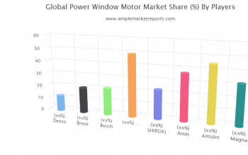 Power Window Motor market Competition, by Players