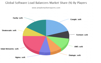 Software Load Balancers market size in various regions with promising growth opportunities