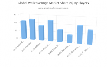 Current research: Waoverings Market report