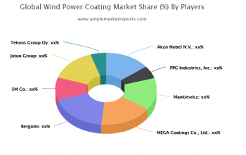 The Wind Power Coating market report provides a detailed study of the growth rate of every segment with the help of charts and tables.
