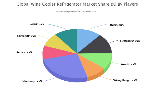 Wine Cooler Refrigerator Market to See Strong Growth Momentum