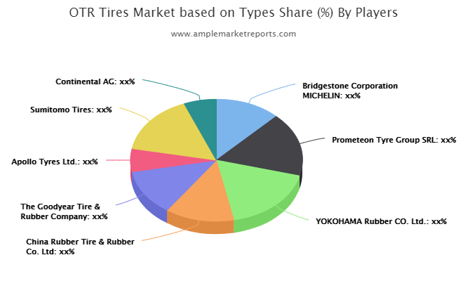 OTR Tires Market: A Well-Defined Technological Growth Map With An Impact-Analysis