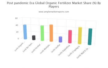 The recent research report on the global Organic Fertilizer market presents the latest industry data and future trends