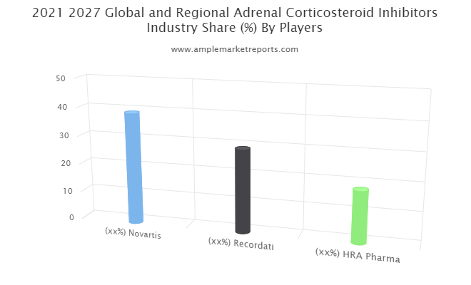 Adrenal Corticosteroid Inhibitors market overview key trends competitive landscape till 2026