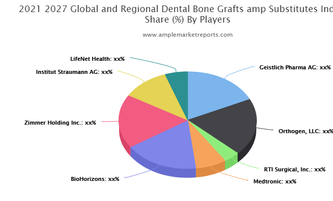 Dental Bone Grafts & Substitutes Market Detailed Analysis, Global Top Trends and Shares, Professional & Technical Industry Vision 2021-2026