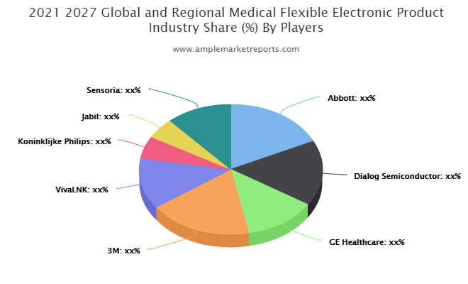 Medical Flexible Electronic Product Market May See a Big Move By 2026