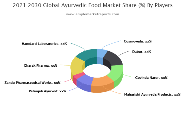Ayurvedic Food Market Trends, Key Players, Overview, Competitive Breakdown and Regional Forecast by 2027 | Cosmoveda, Dabur, Govinda Natur