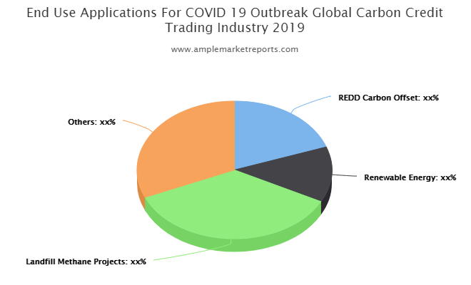 Carbon Credit Trading Market to Explore Excellent Growth in future – Forest Carbon, CBEEX, South Pole Group