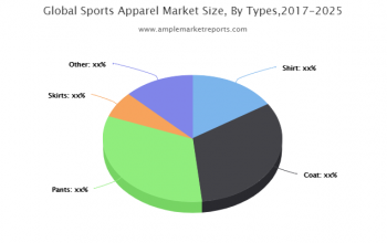 Sports Apparel Market By Rising Trends