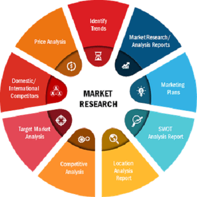 DNA Sequencing Market Growing Upcoming Year in Globally with Top Key Players: SIEMENS AG, PerkinElmer Inc., Illumina Inc.