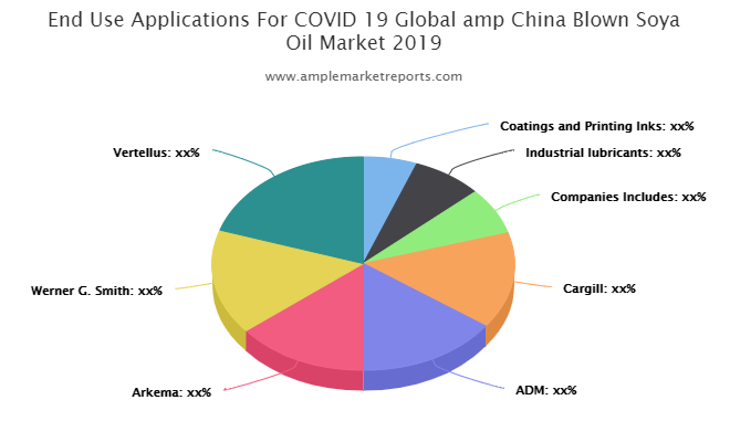 COVID-19 & Blown Soya Oil Market Shaping A New Growth Cycle : ADM, Arkema, Werner G. Smith, Vertellus