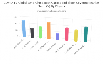 COVID-19 & Boat Carpet and Floor Covering market scope assessment 2025