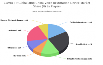 COVID-19 & Voice Restoration Device Market forecast to 2025 detailed in new research report