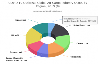 Air Cargo market size in various regions with promising growth opportunities