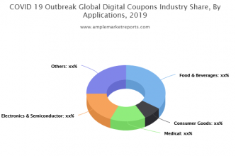 Current research: Digital Coupons Market report