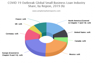 New latest Research Report on Small Business Loan Market size