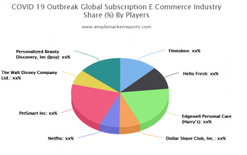 Subscription E-commerce Market forecast to 2025 detailed in new research report