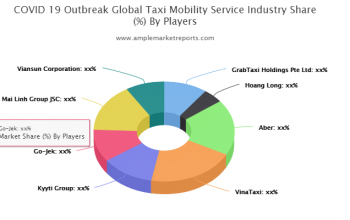 Taxi Mobility Service market Size by Regions